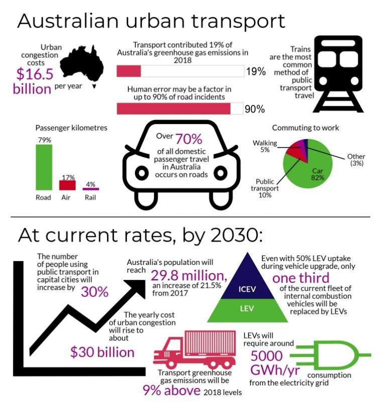 Australian-urban-transport-infographic-now-and-2030