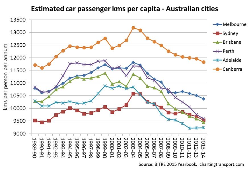 Estimated-car-passenger-kilometres-per-capita-Australian-cities