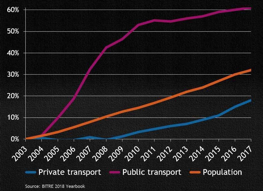 Growth-in-private-and-public-transport-passenger-kilometres-2003-2017