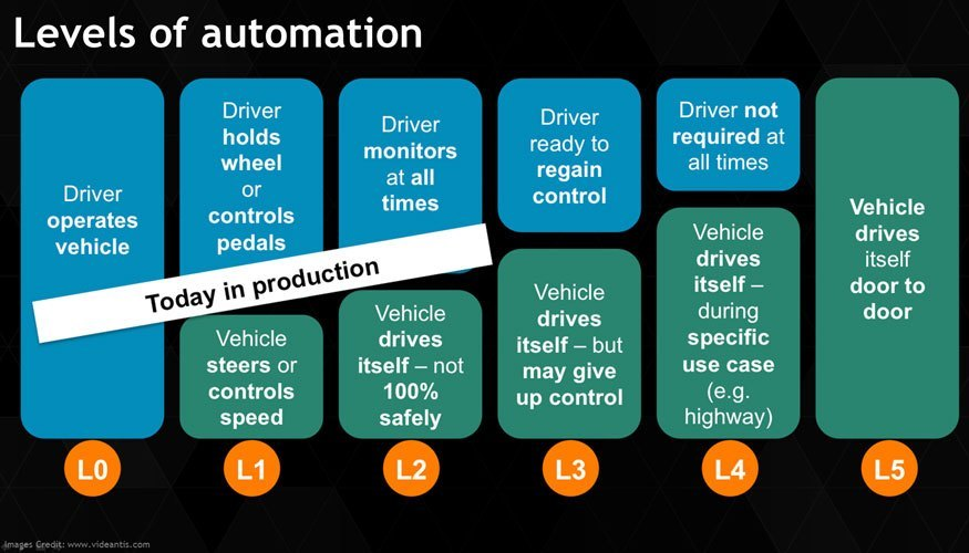 Levels-of-automation