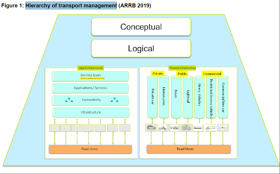 Hierachy-of-transport-management-RAW