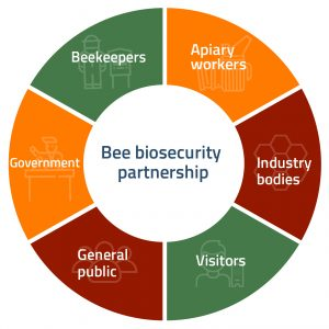 Australia's bee biosecurity partnership. Credit: Plant Health Australia