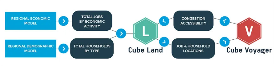 interactions-between-a-land-use-Cube-Land-and-transport-Cube-Voyager-model-within-Citilan-Cube-platform